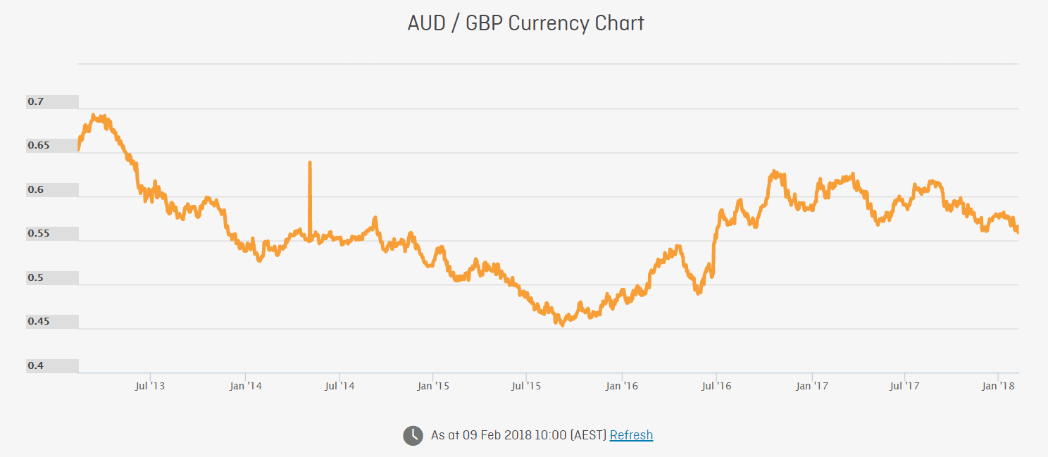 AUD-GBP Exchange Rate