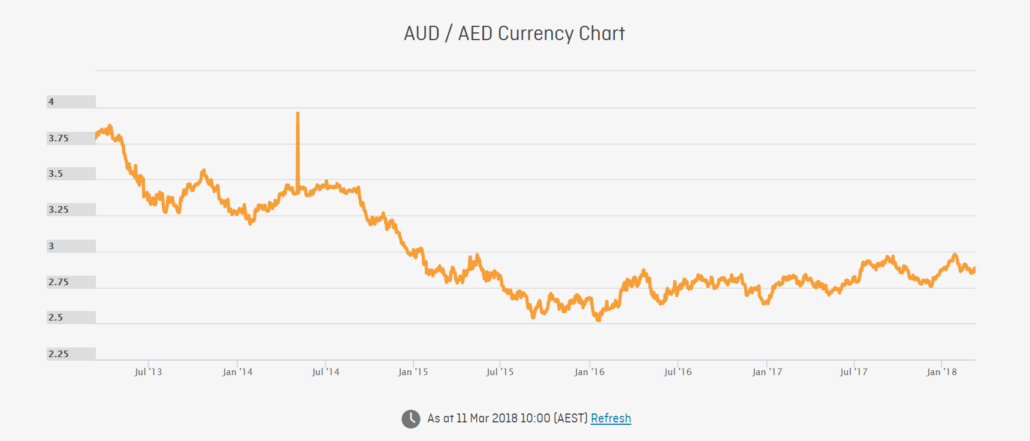 Australian Dollar To Uae Dirham Exchange Rate United Arab Emirates Aed